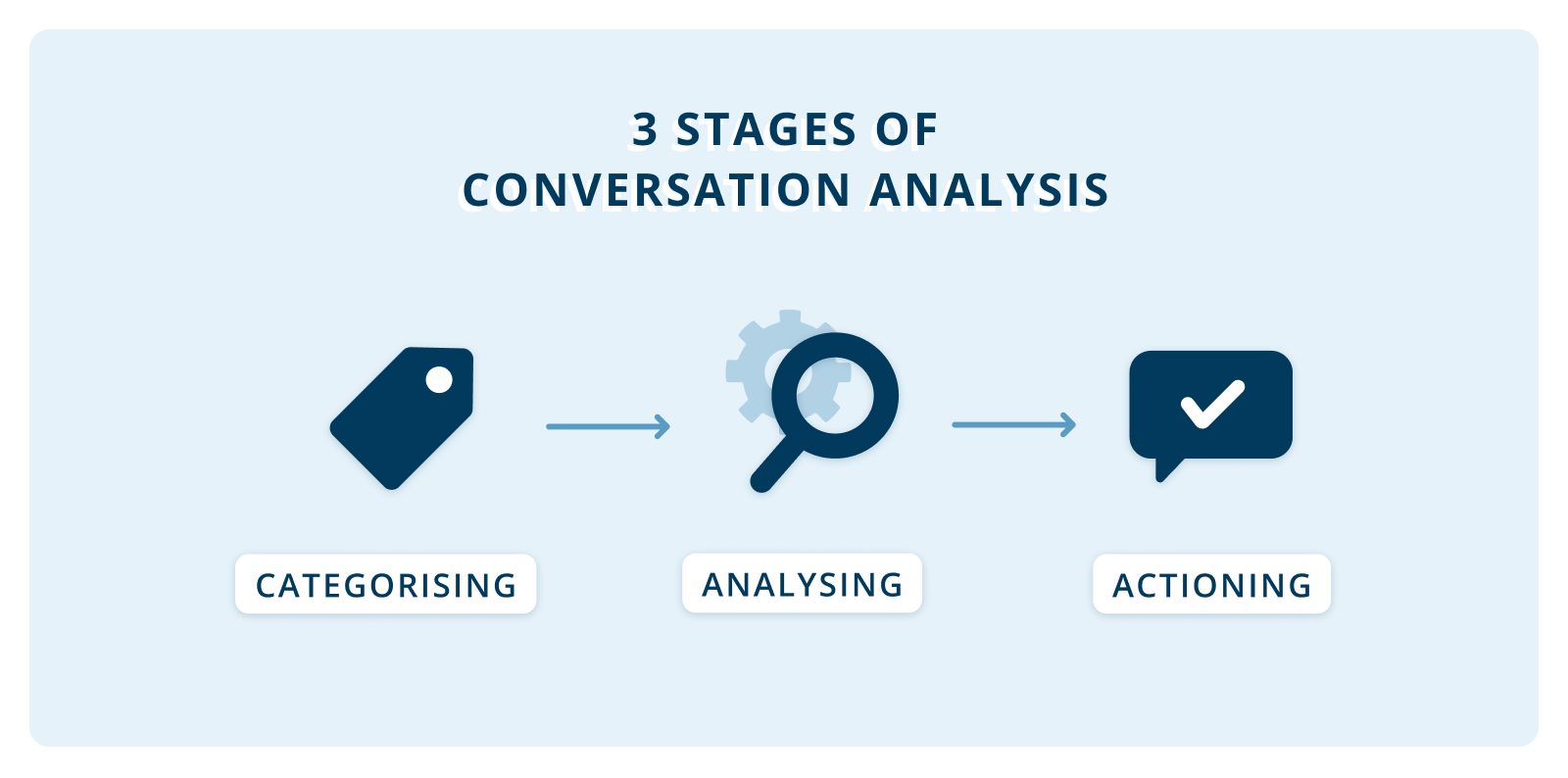 conversation text analysis stages tools pure speech technology