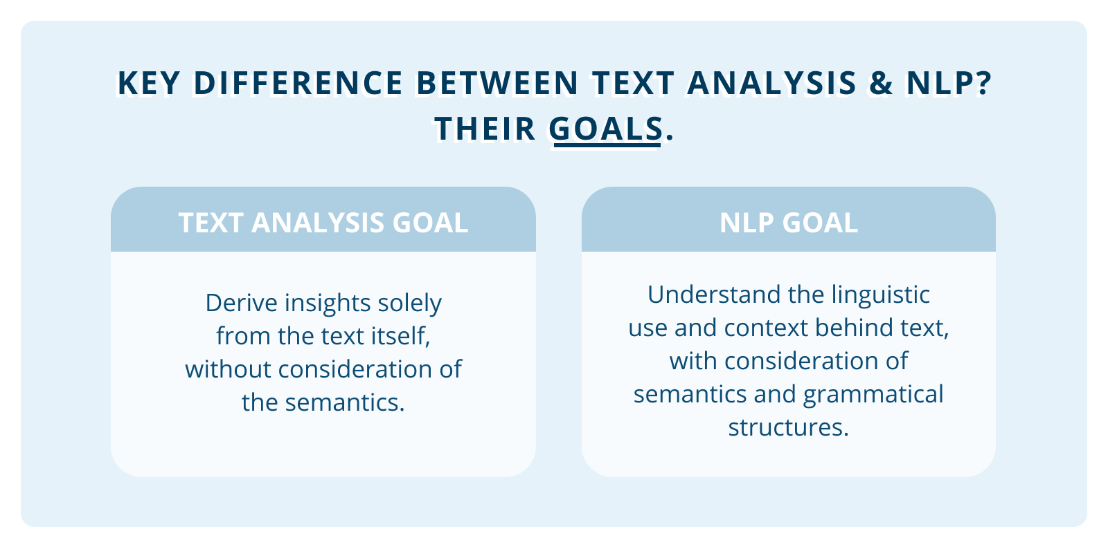 text analysis natural language processing difference pure speech technology conversational ai