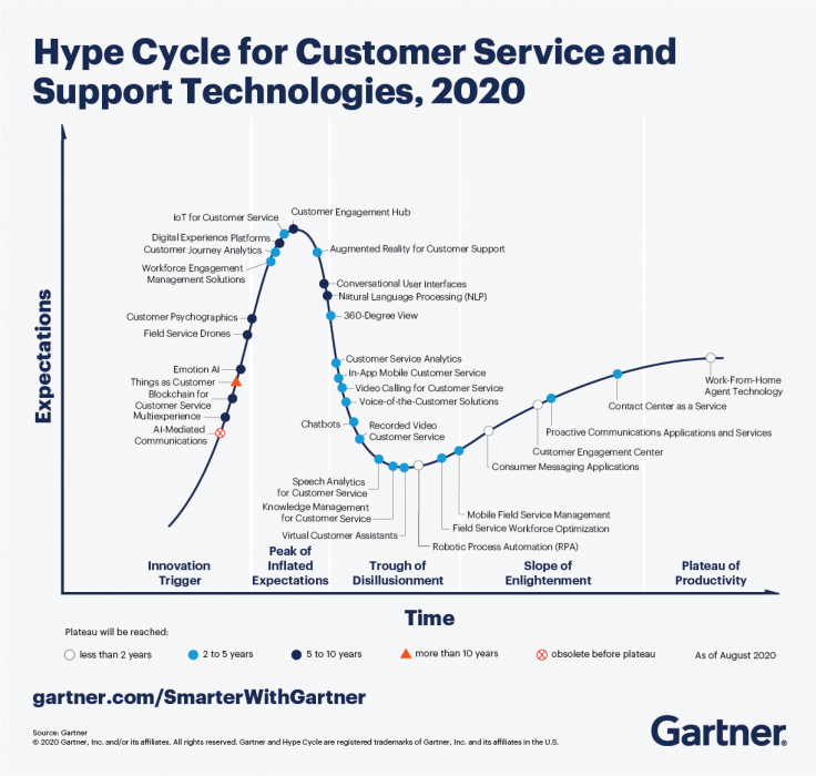 voice and chatbot hype cycle